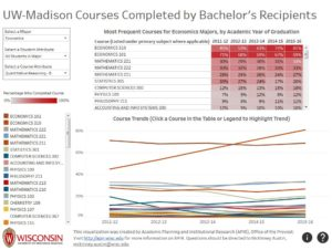 screenshot of the Courses Completed by Bachelor's Recipients visualization