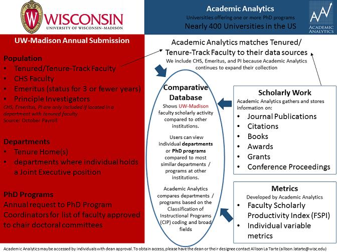Academic Analytics Overview