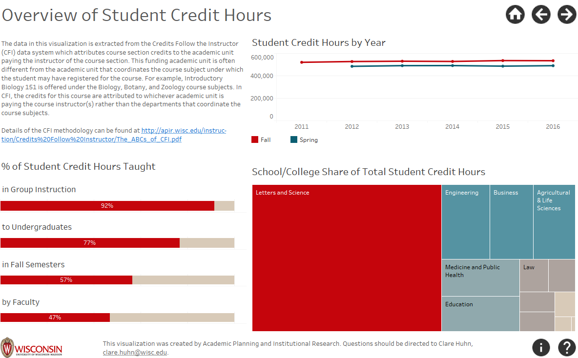 School College Credits Follow Chart