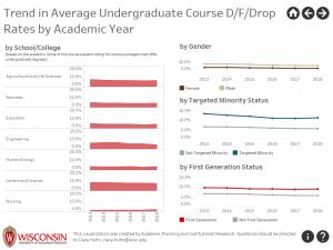 screenshot of Tableau visualization of undergraduate course D/F/Drop rates over time