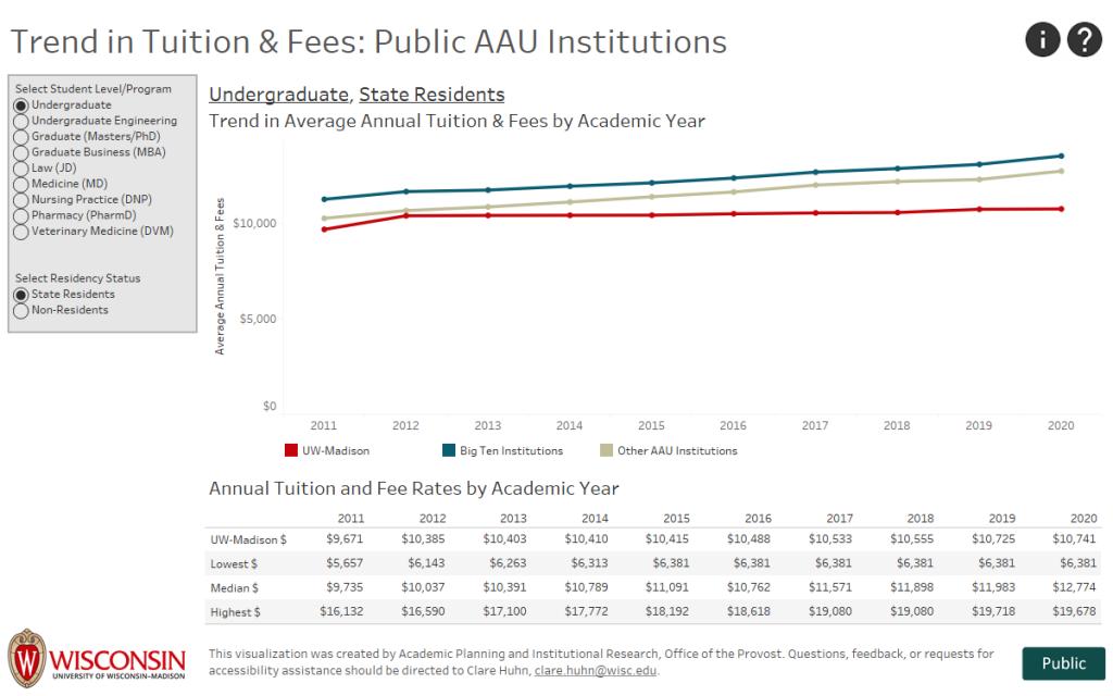screenshot of Tuition/Fee Comparison Summary Tableau visualization