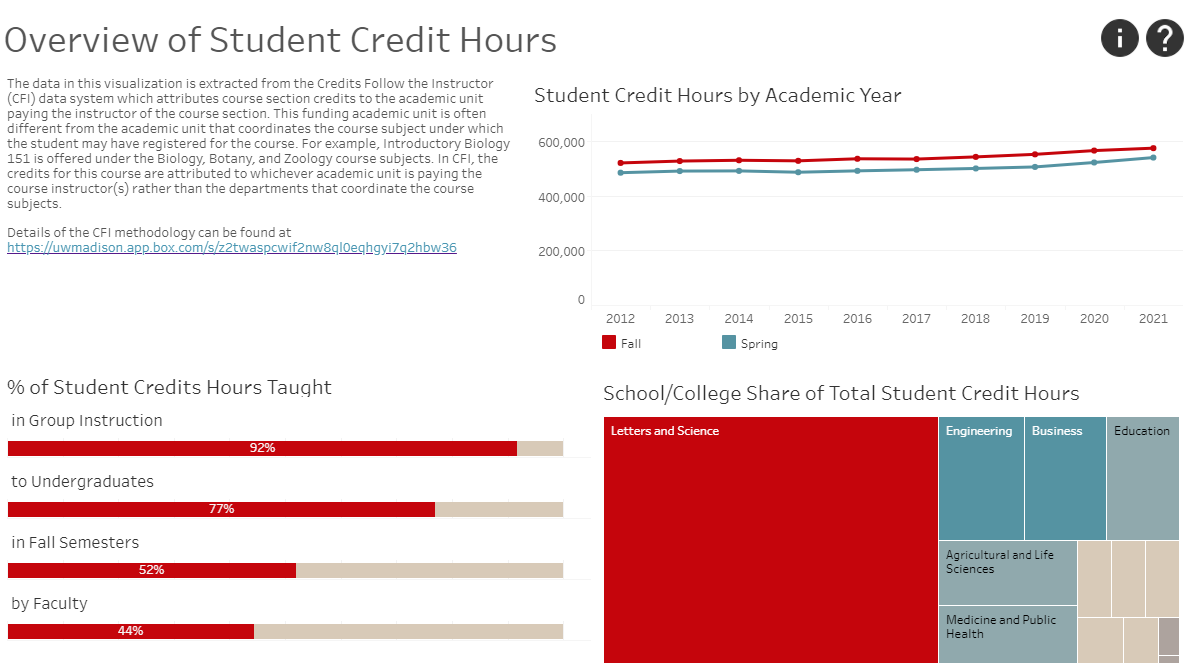 """screenshot of the Tableau visualization """"Overview of Student Credit Hours"""""""