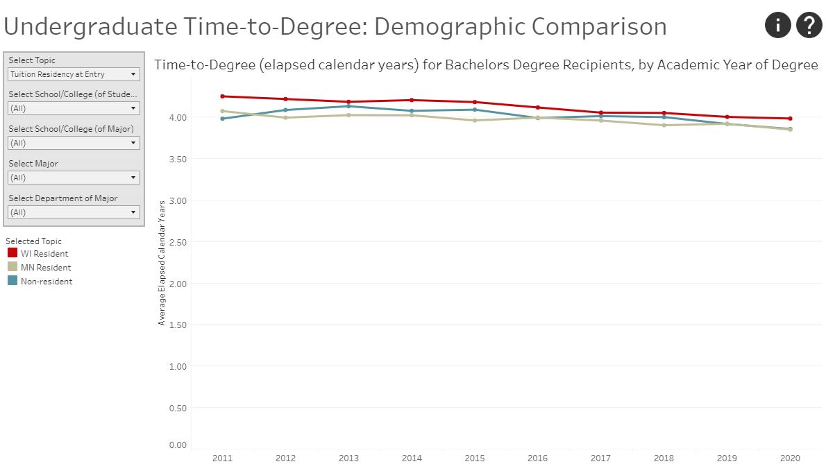 screenshot of the undergraduate time to degree visualization